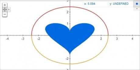 Google Equation