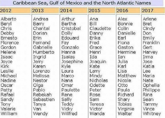 Caribbean Sea, Gulf of Mexico and the North Atlantic Names