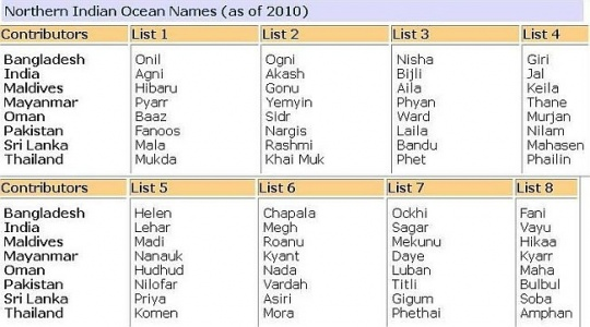 Northern Indian Ocean Names