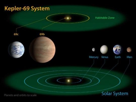 Kepler 69 system