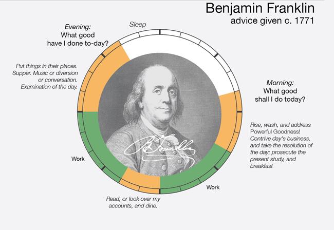 15 secrets successful time management pdf