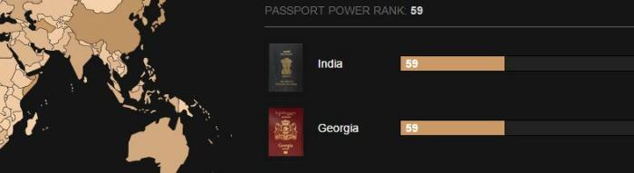 Passport power India