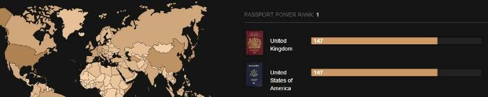 Passport power UK and US