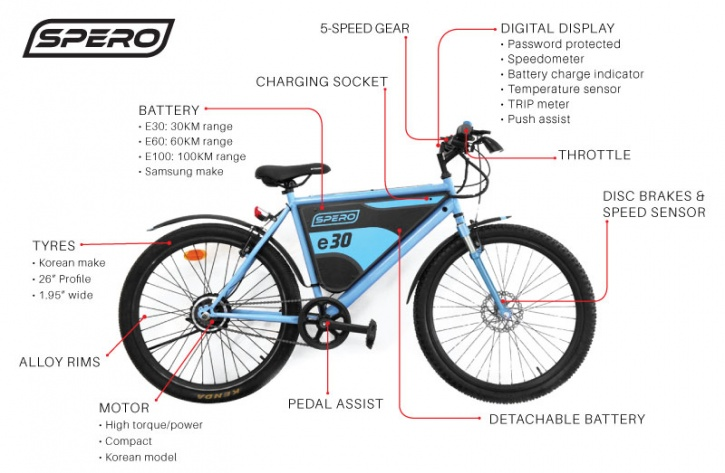 This Is Spero India S First Crowdfunded Eco Friendly