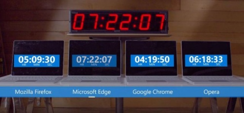 Google Chrome Might Be Eating Up Your Laptop's Battery, Edge Is Best, Claims Microsoft