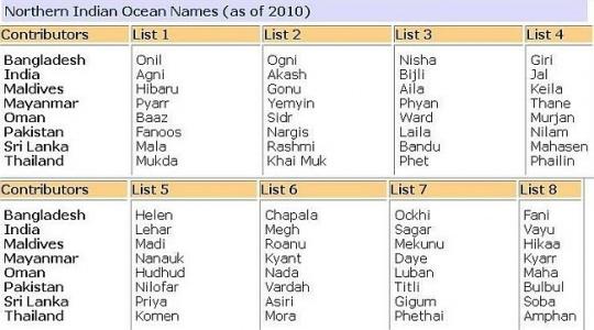 Northern Indian Ocean Names