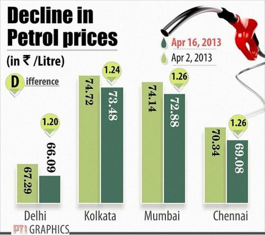 Decline in Petrol price