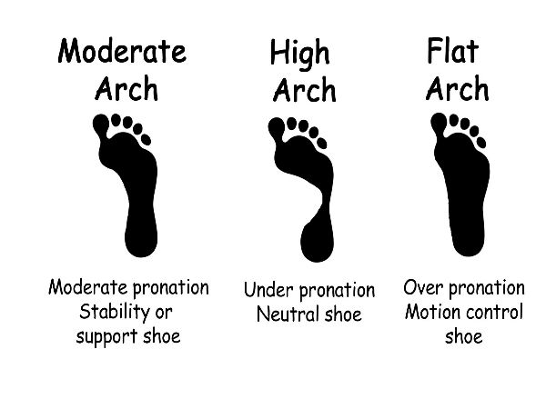 Foot Care: Examine Your Child For Flat Feet