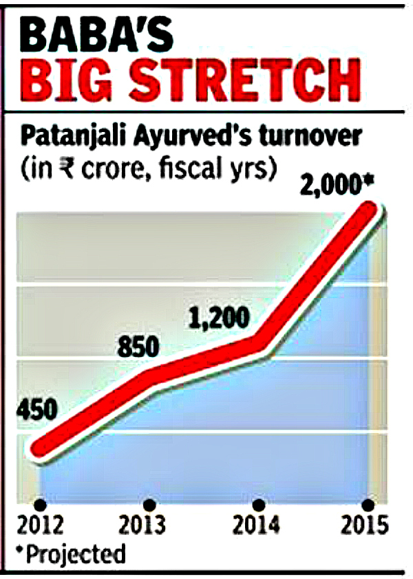 Patanjali's turnover since 2012. Image Courtesy: indiatimes.com