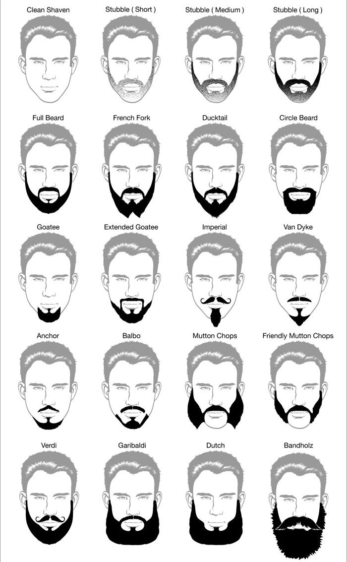 Everything You Need To Know About Beards And Maintaining