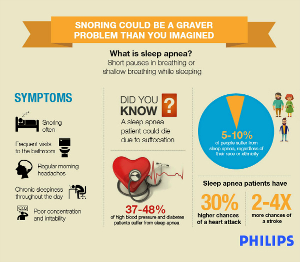 6 Reasons Why Snoring Could Be A Graver Problem Than You