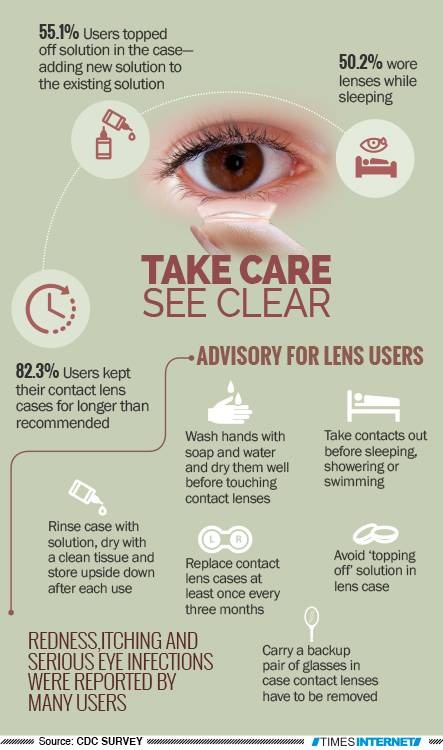 6 Tips Contact Lenses Wearers Should Follow For Healthy ...
