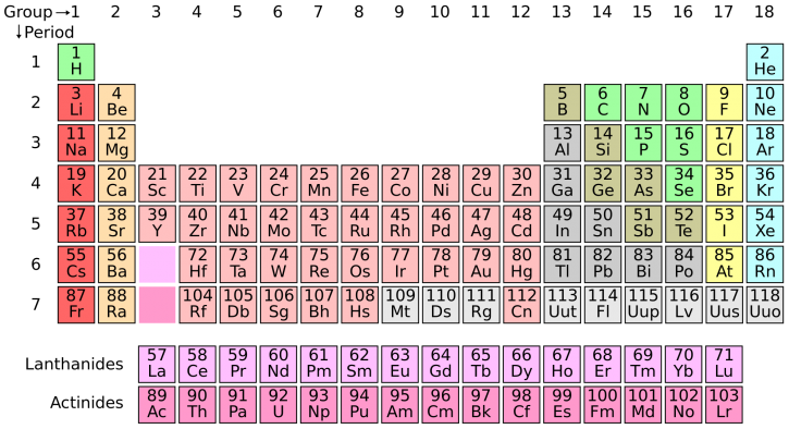 4 new elements have been added to the periodic table and were just twitter urtaz Choice Image