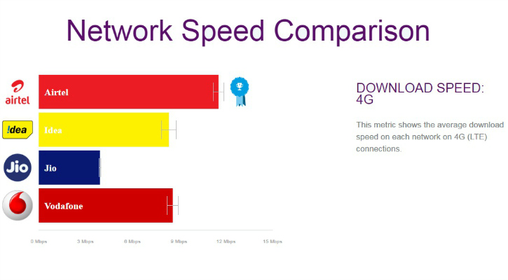 4G download rates measured by OpenSignal