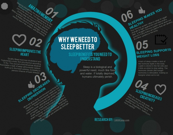 The importance of getting in adequate amounts of sleep