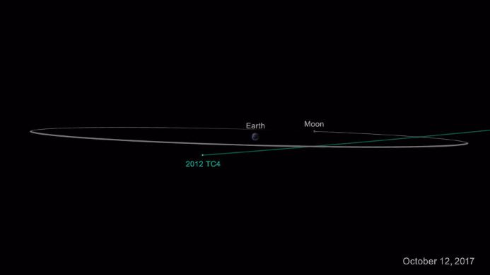 Asteroid That Whizzed Past Earth Nearly Missing It, May ...