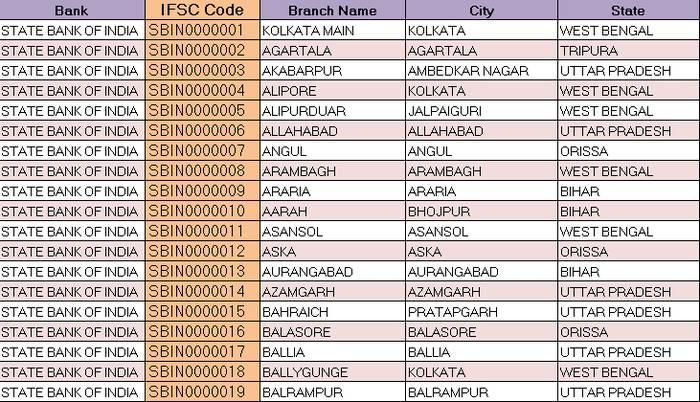 hdfc bank swift code new delhi