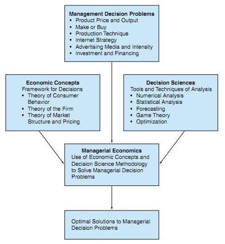 managerial economics chapter 5 and 6 Managerial economics  multiple-choice problems, individual assignments, and group projects for every chapter provide you with choices to apply your skills.
