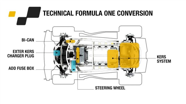 F1 Derived Technology