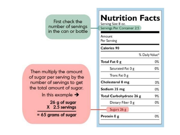Healthy Living: How to Read Food Labels Correctly: Serving Size: