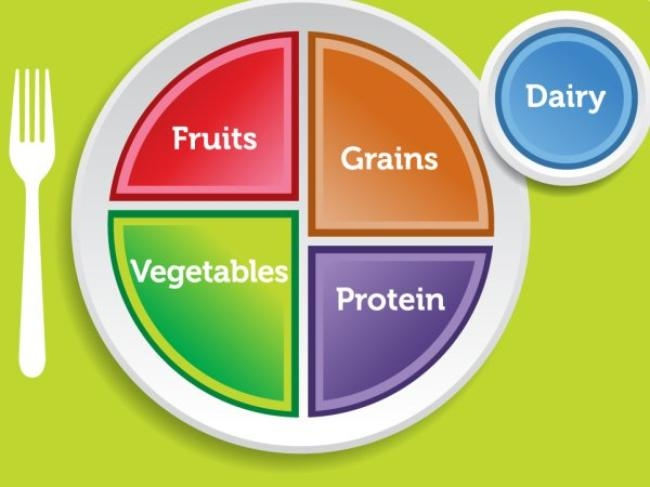 What is MyPlate